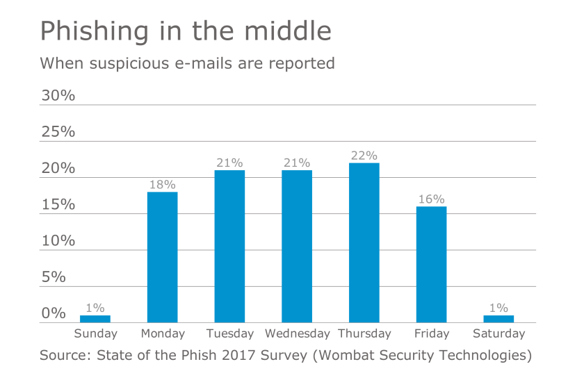 Phishing emails survey chart