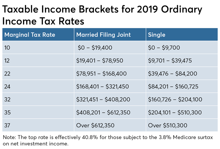 Ed-Slott-Taxable-Income Brackets-2019-How Roth IRA conversions can escalate capital gains taxes