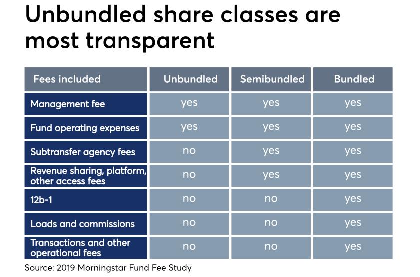 Unbundled share classes are most transparent Morningstar 6/19/19