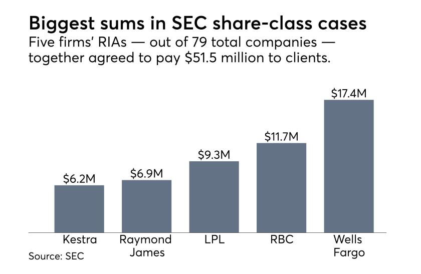 SEC share-class disclosure settlements