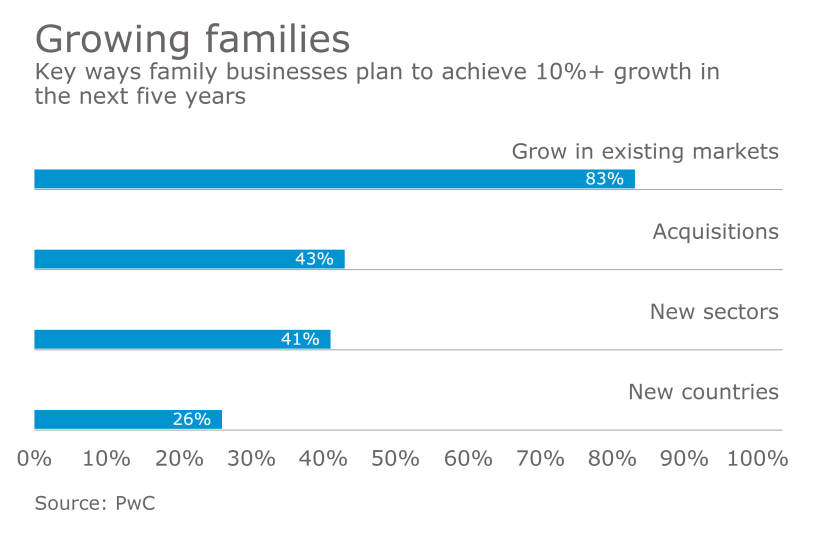 How family business plan to grow