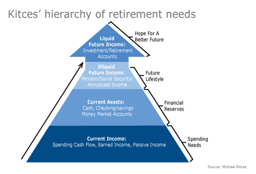 Michael Kitces's retirement needs infographic