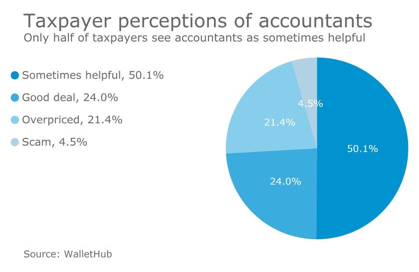 Taxpayer perceptions of accountants