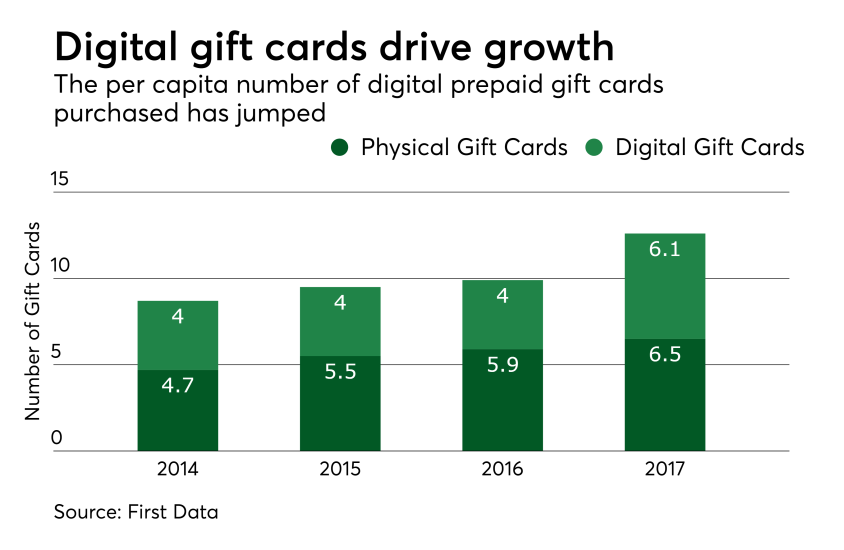 Chart: Digital gift cards drive growth