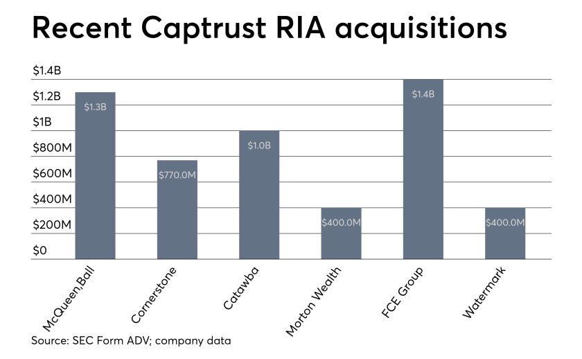 Captrust RIA acquisitions 0619