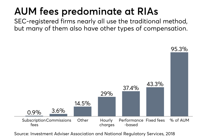 RIA fee structures