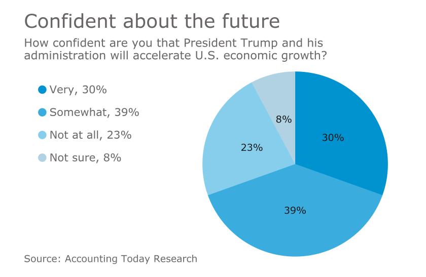 AT-022717-Confident in Trump economy