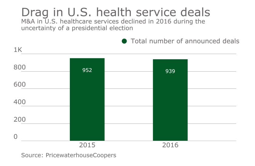 Drag in U.S. healthcare deals