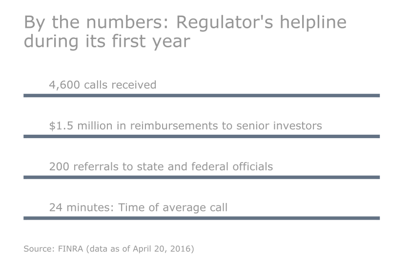 By_the_numbers_Regulators_helpline during its first year