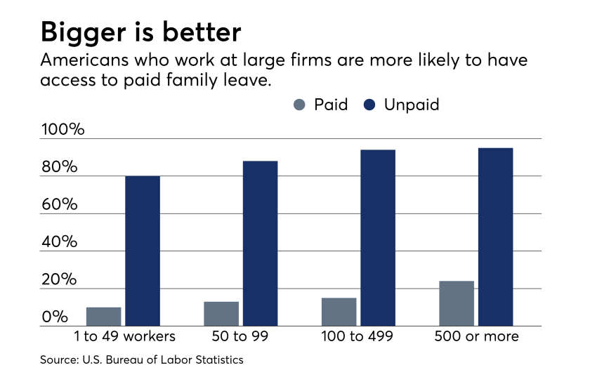 fp_06_19-2018 Family leave benefits paid vs unpaid by firm/company size. August cover story 2018.