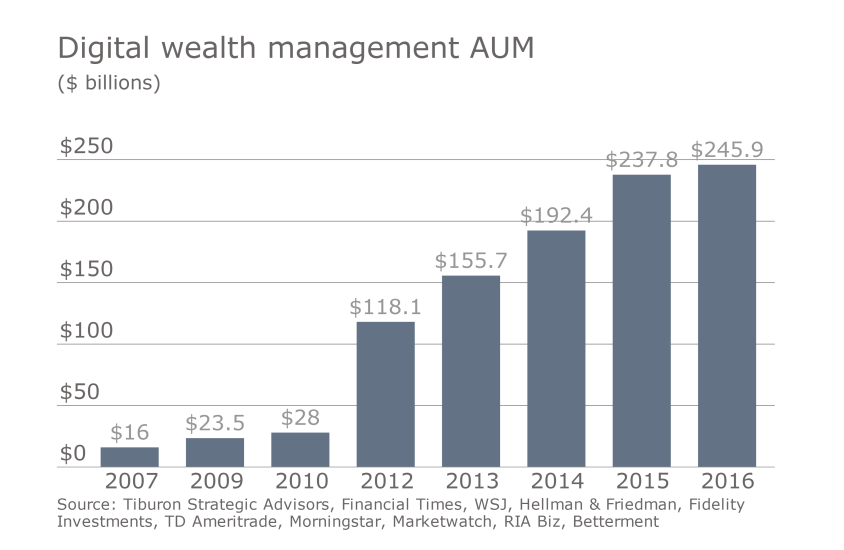 IAG Tiburon digital advice slideshow 3 - digital wealth management AUM robo