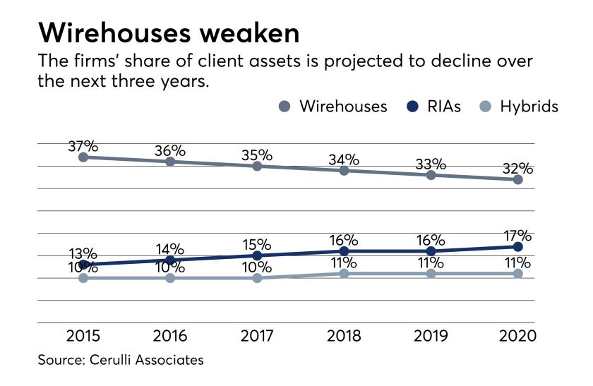 Cerulli client assets chart