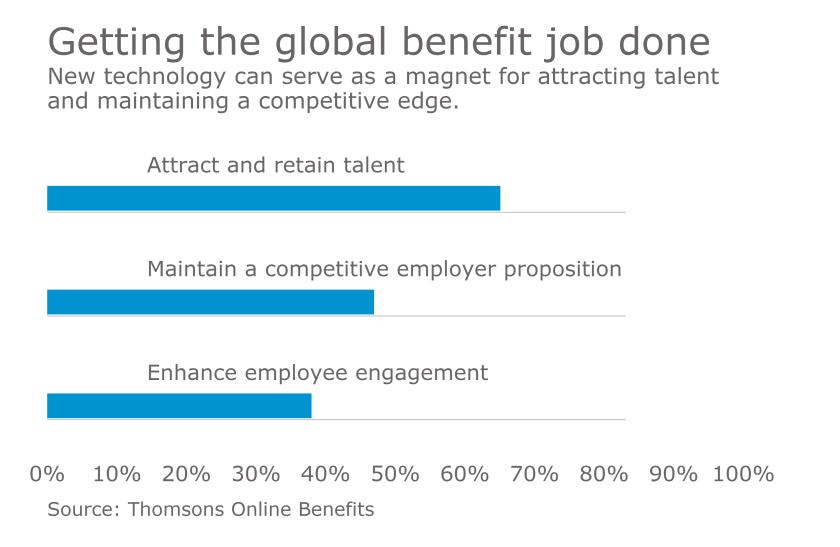 global benefit chart