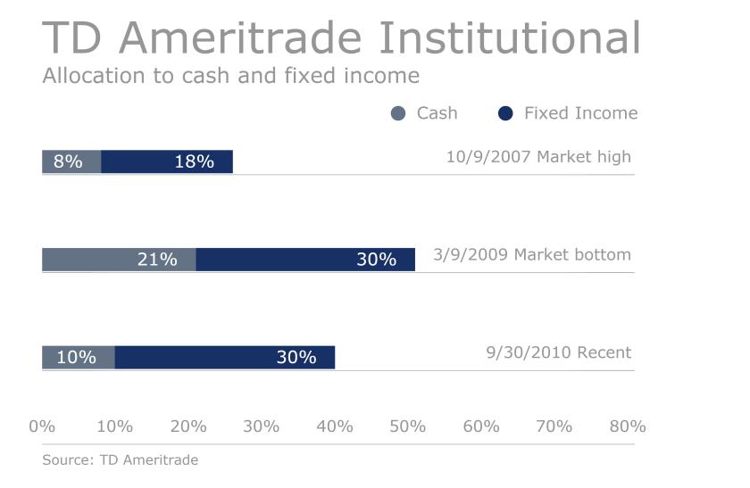 TD-Ameritrade-Institutional-Allan Roth