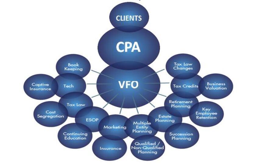 Virtual family office model