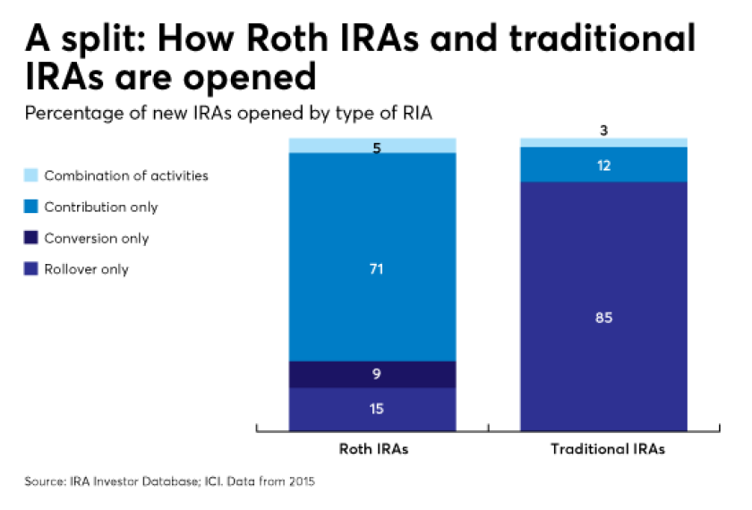 How Roth IRAs and traditional IRAs are opened