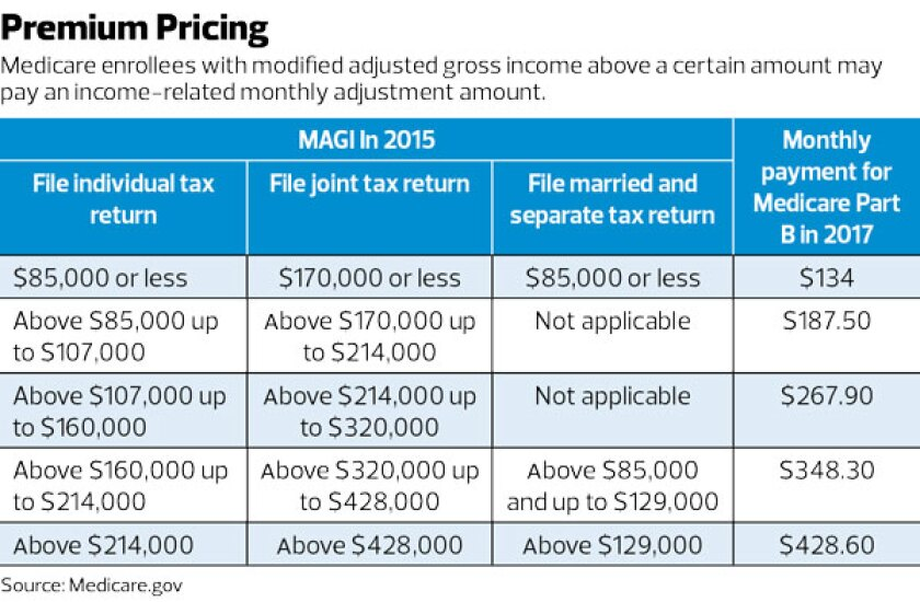 Medicare-Premium-Pricing-Table