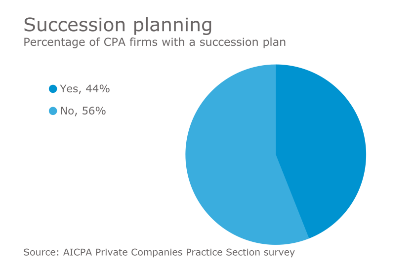 Succession planning for CPA firms