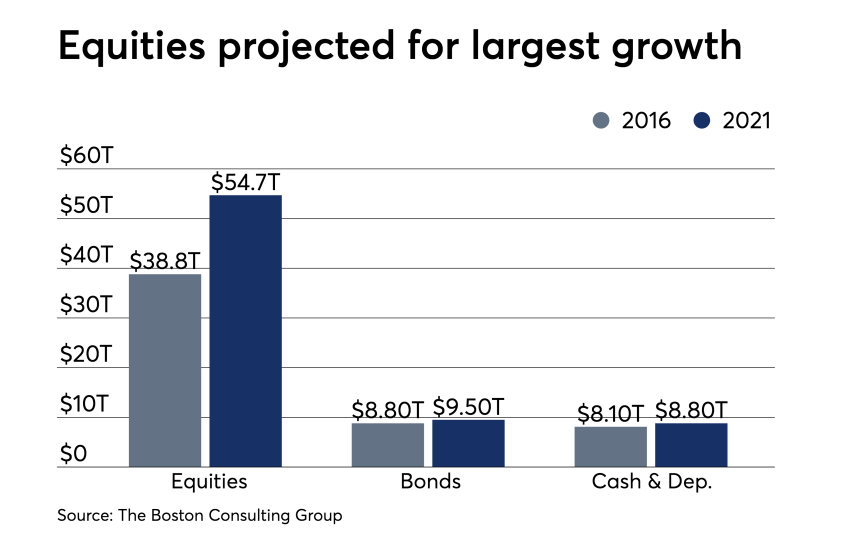 BCG-Growth-Asset-Class-Projection-2021 chart