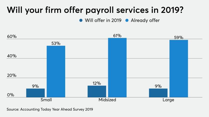 Payroll services 2019 chart