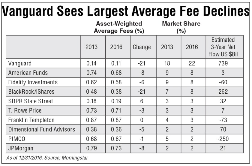 Vanguard's asset-weighted average fees fell 21% over the last three years, the most among the 10 largest fund providers.