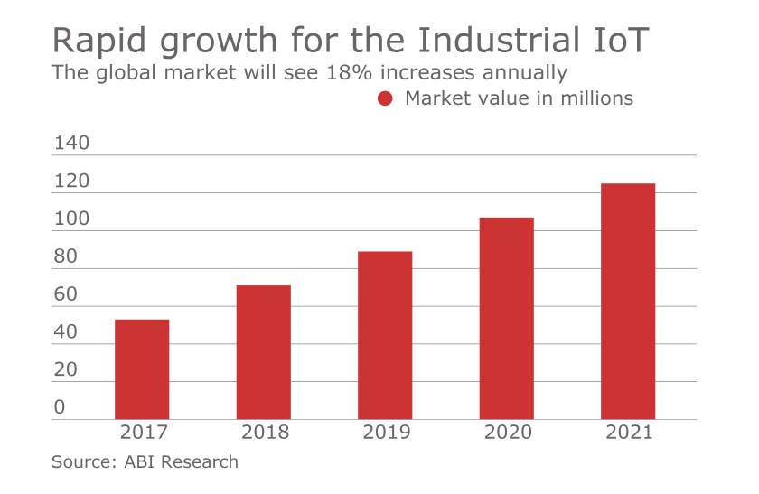 Rapid growth for the Industrial IoT.png