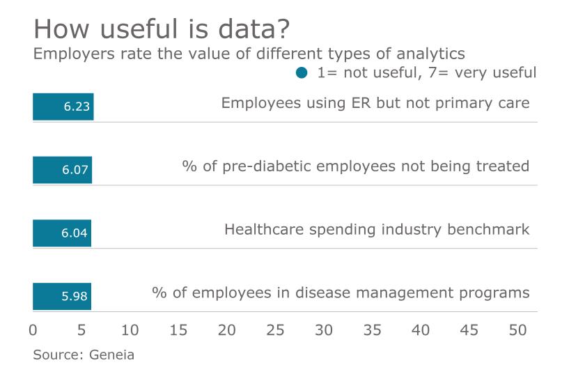 healthcare-data-analytics-chart