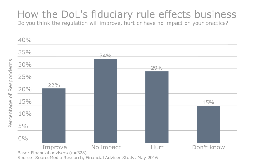 Only one-third of advisers fear DoL rule