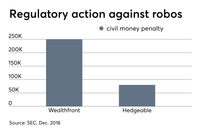Regulatory action against robos April 29, 2019