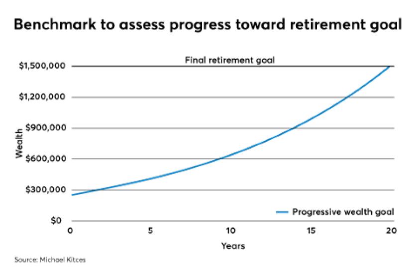 Michael Kitcs benchamarking retirement goals IAG 072018