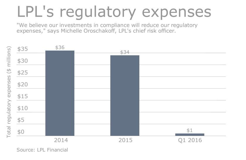 LPL's regulatory expenses chart 0516.jpeg