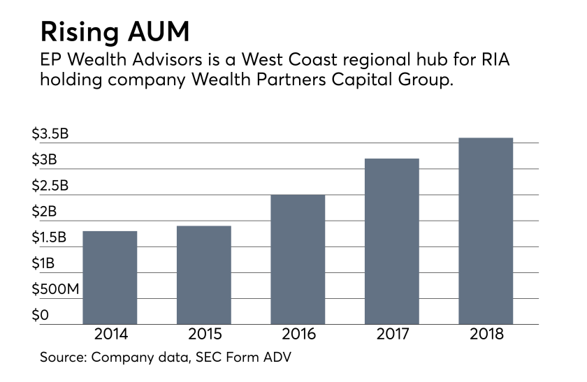 EP Wealth AUM growth 0518
