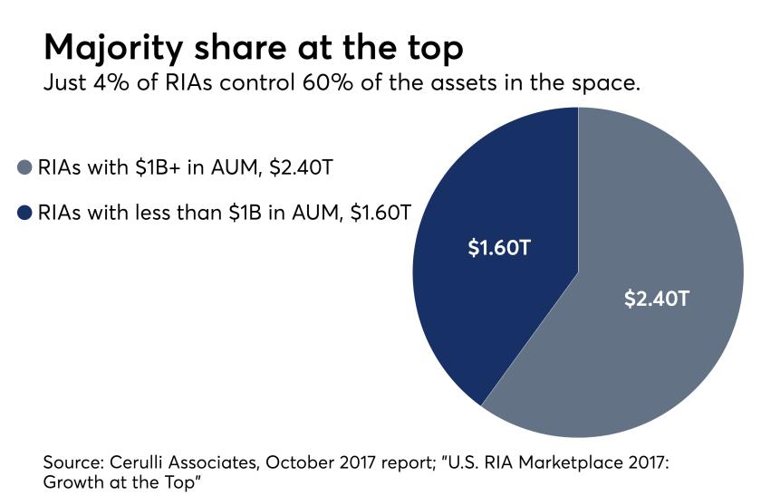 RIA market share chart