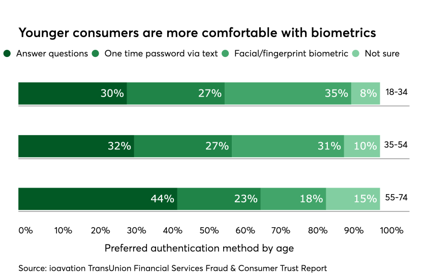 Chart: Younger consumers more comfortable with biometrics