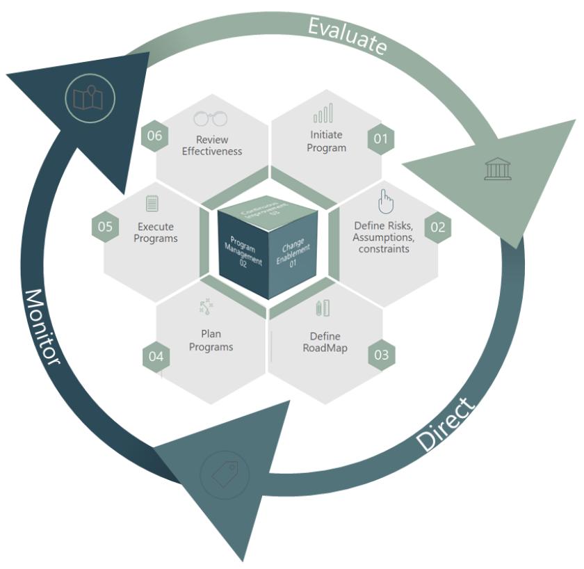 chart change governance.png