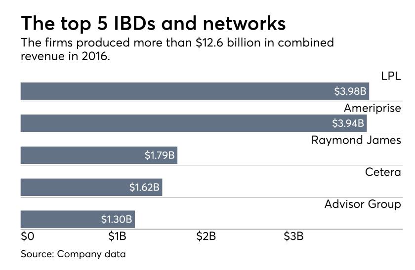 Top 5 IBDs