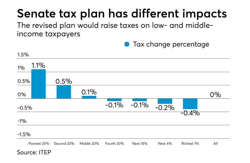 ITEP Senate tax plan analysis