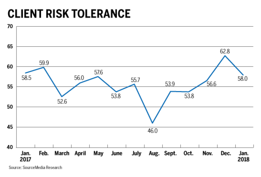 client-risk-tolerance-0208-iag