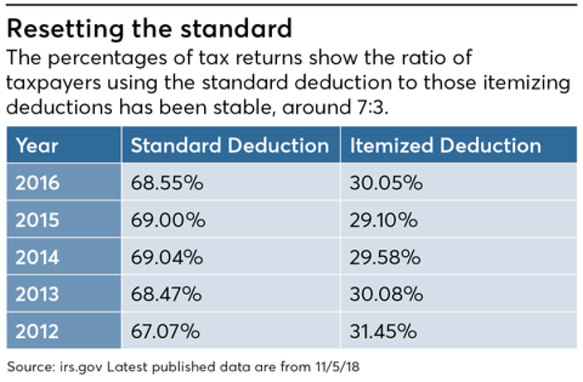 Resetting the standard-Korn-tax returns-standard deduction
