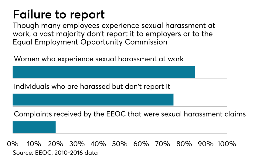 EBN121917_Sexualharassment.png