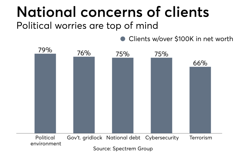 National concersn of clients 0418.png