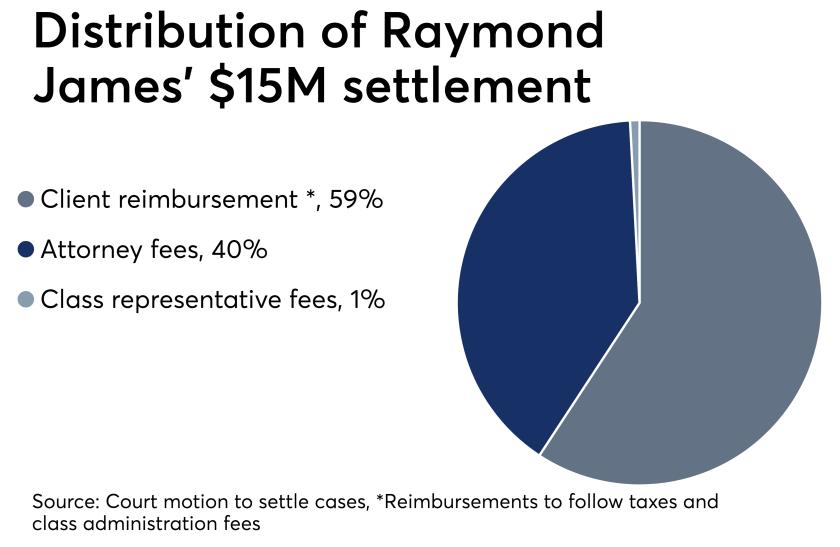 Distribution of Raymond James' $15 million settlement 6/14/19