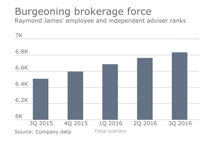 Raymond-James-burgeoning-brokerage-force