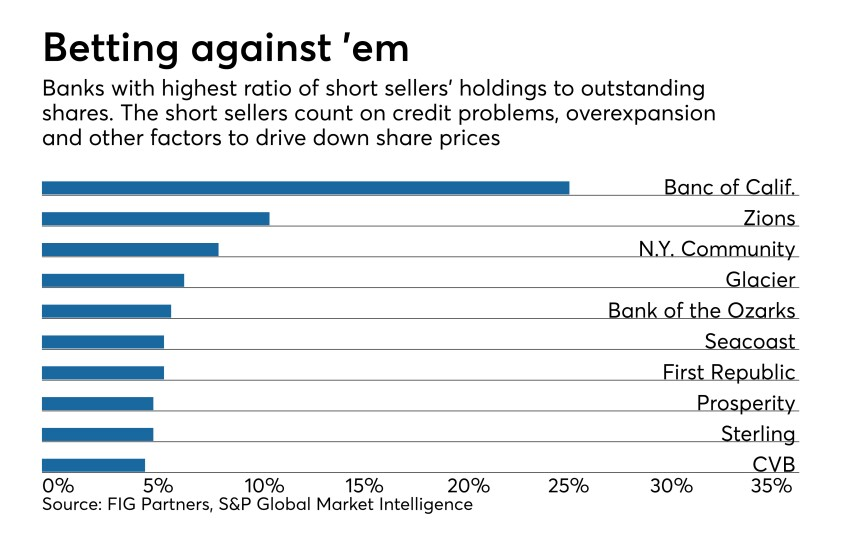 10 banks with highest ratio of short seller interests