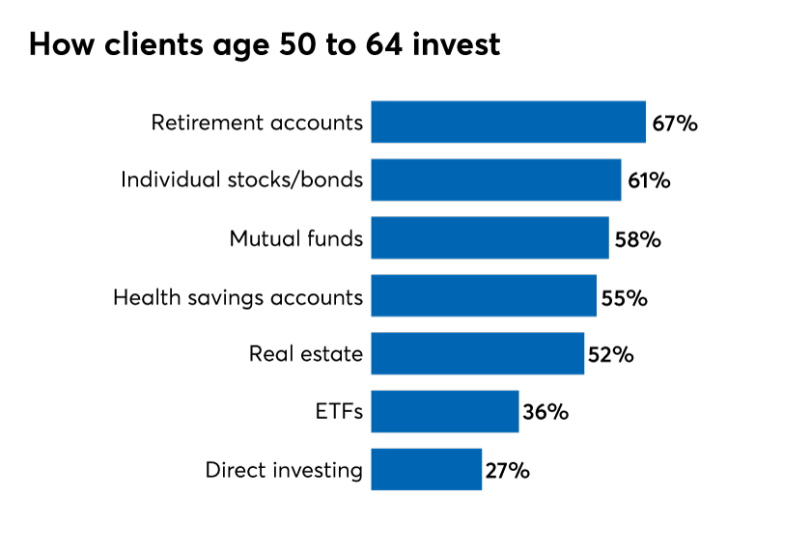 How-clients-age-50-to-64-invest_online.png