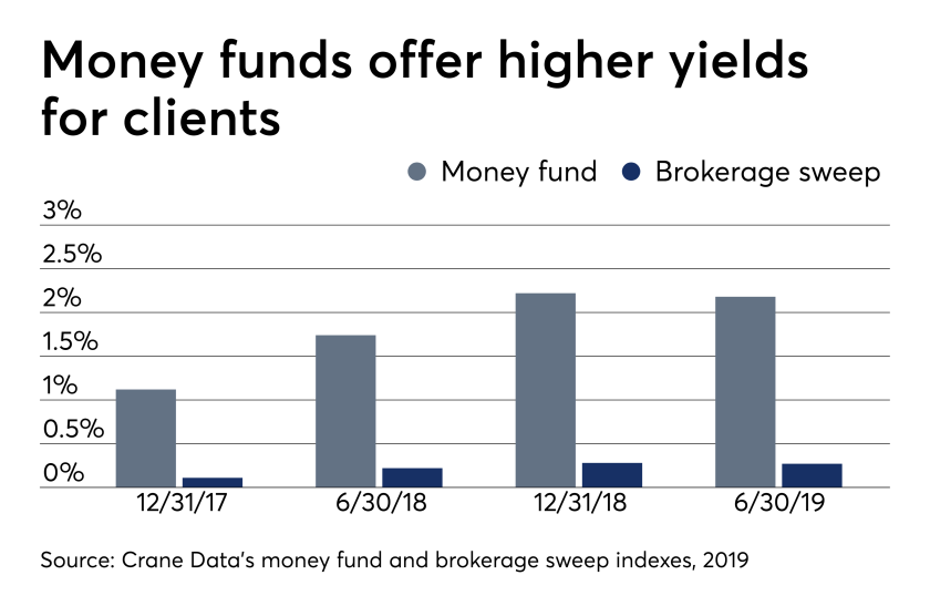 Money funds offer higher yields for clients 7/31/19
