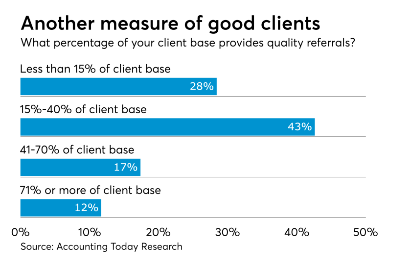 client referral chart.png