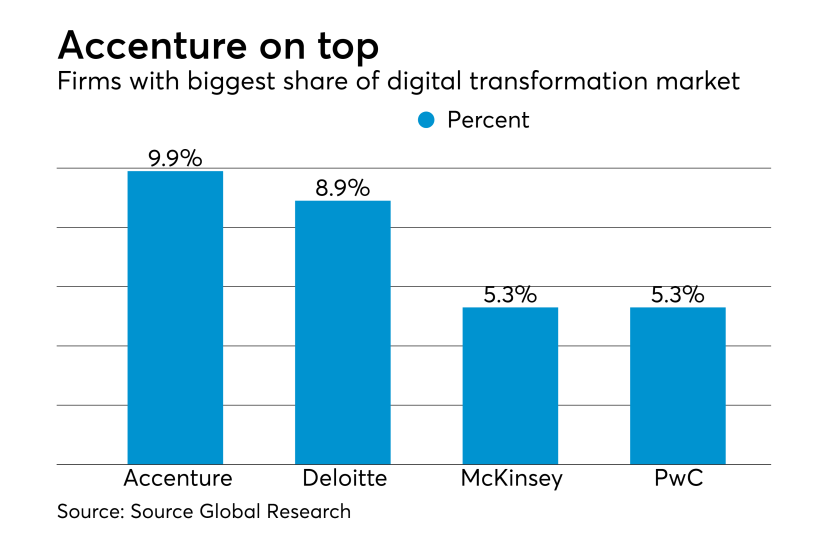 Digital transformation market share