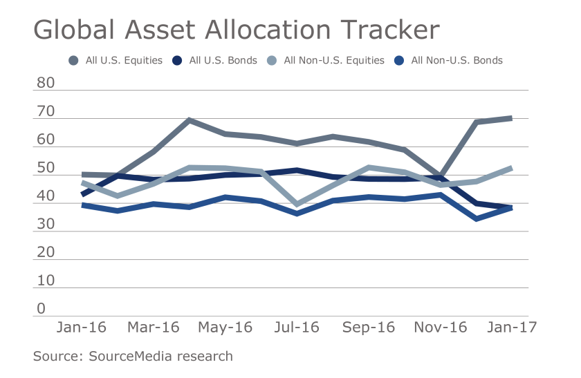 Global Asset Allocation Tracker January 2017 edition