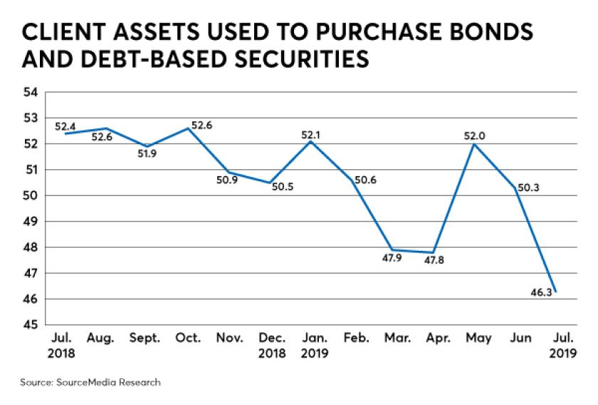 RACI_September_Bonds_Debt-Based-Securities.png